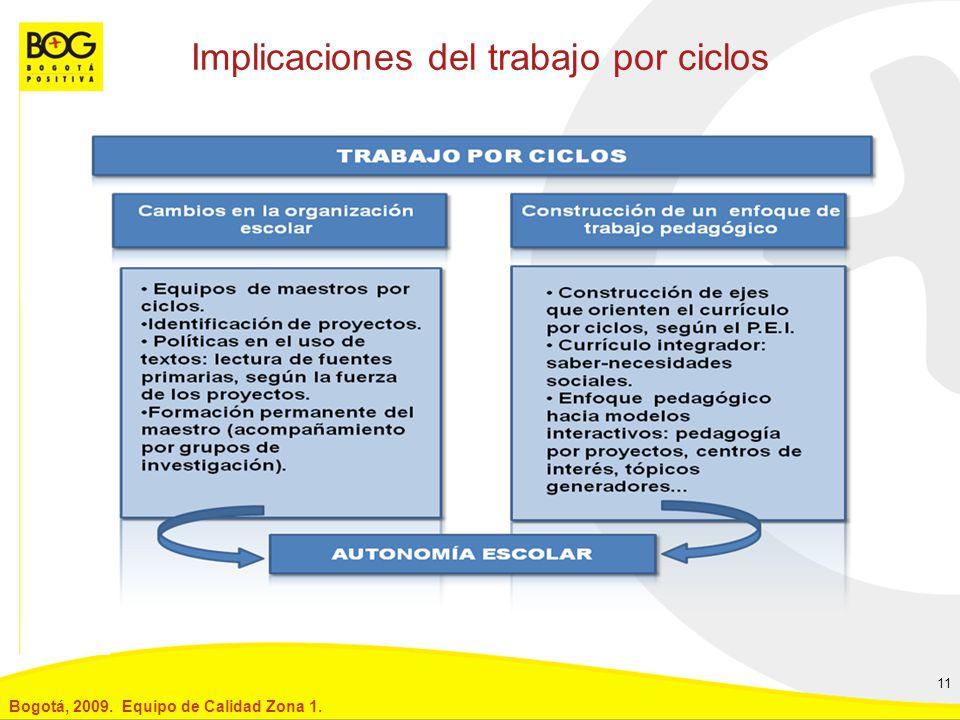 Implicaciones del trabajo por ciclos