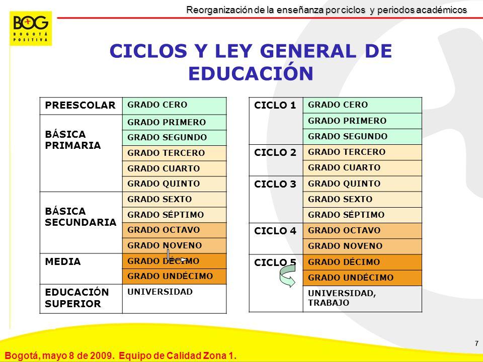 CICLOS Y LEY GENERAL DE EDUCACIÓN