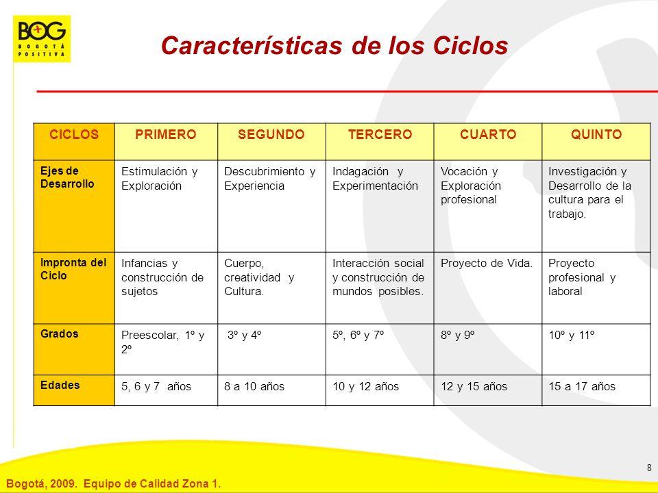 Características de los Ciclos