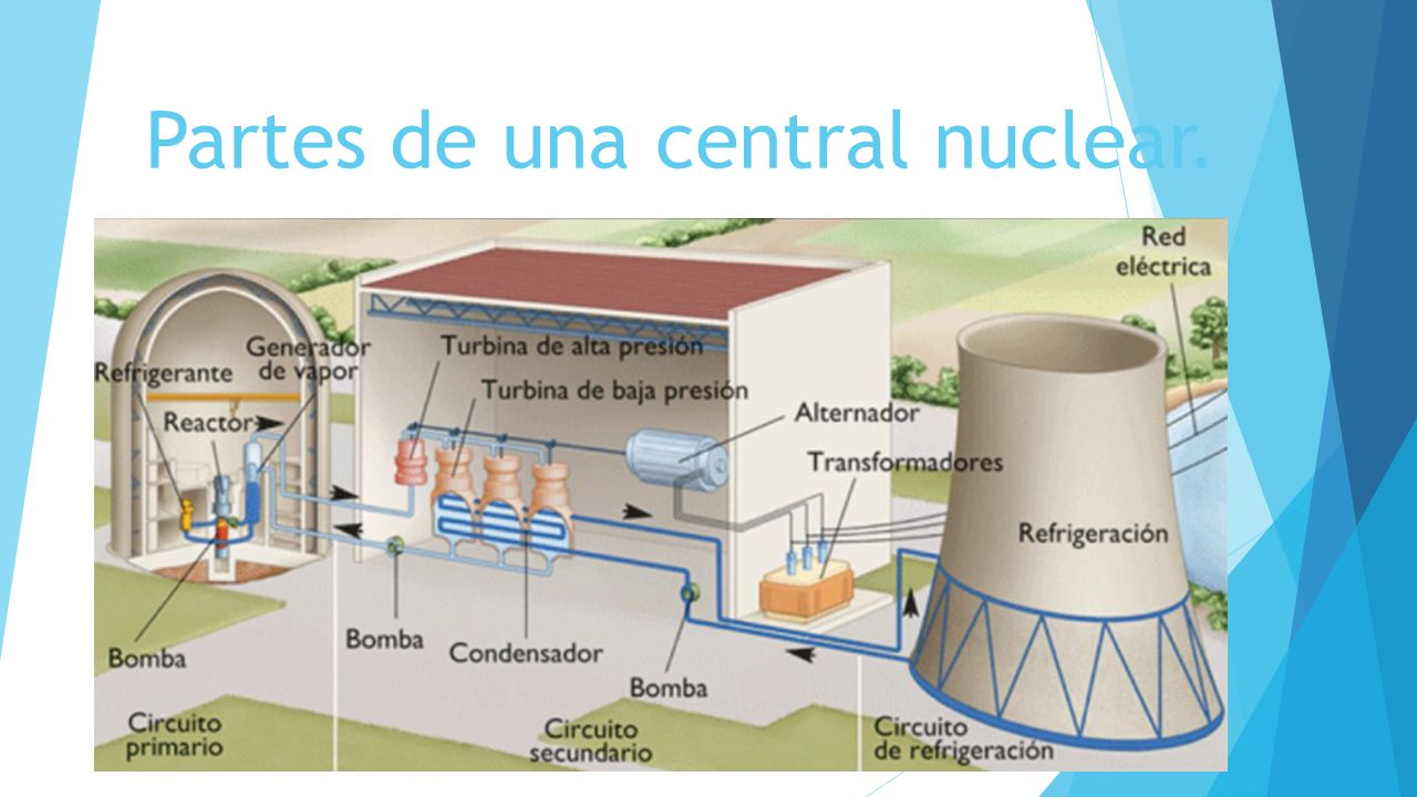 Las centrales nucleares ppt video online descargar for Partes de una griferia de ducha