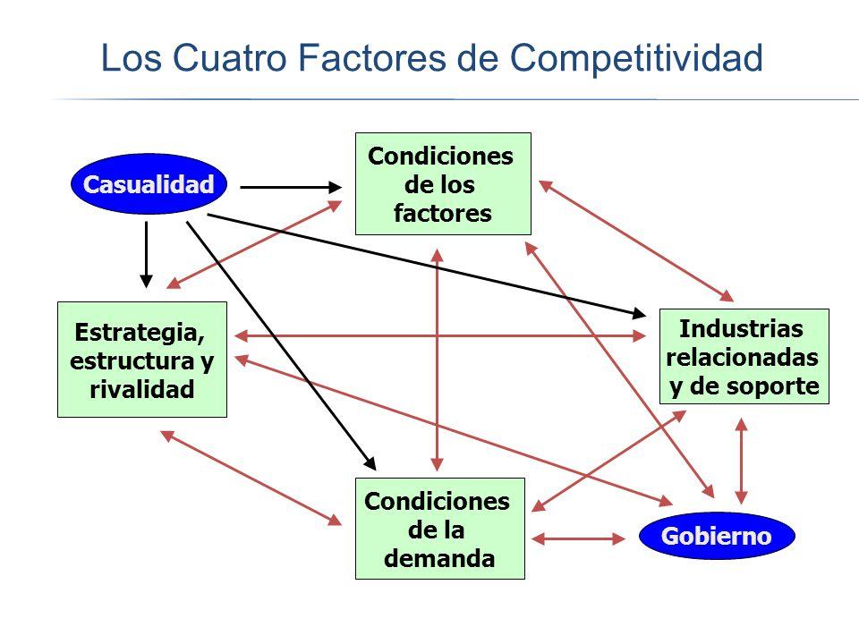 Los Cuatro Factores de Competitividad