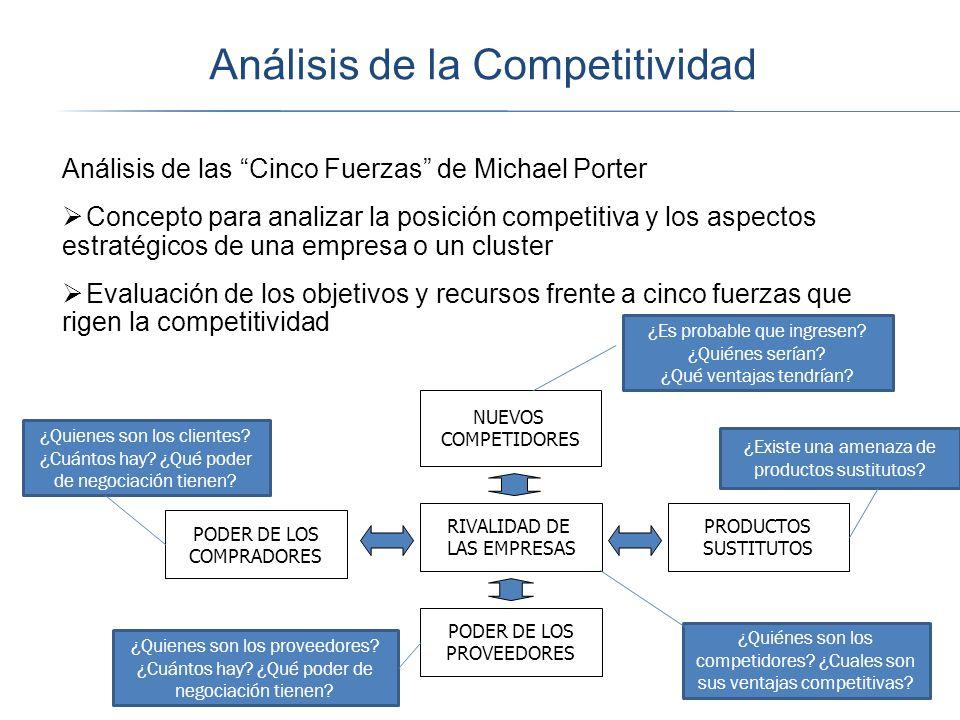 Análisis de la Competitividad