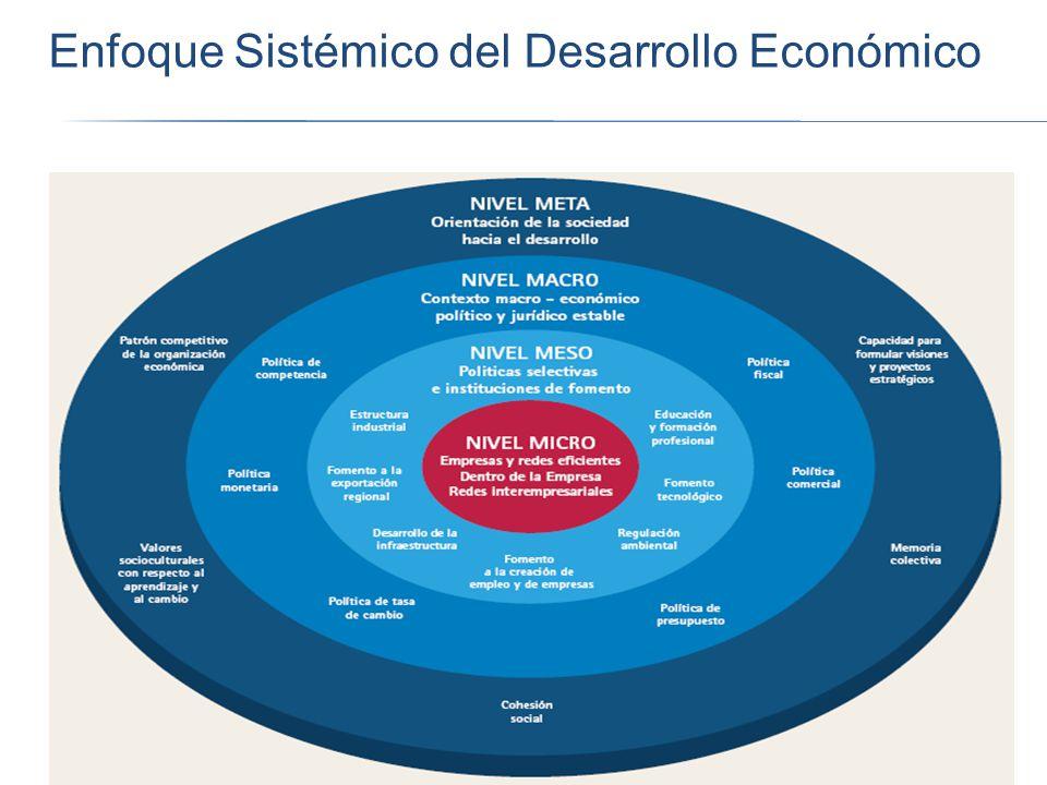 Enfoque Sistémico del Desarrollo Económico