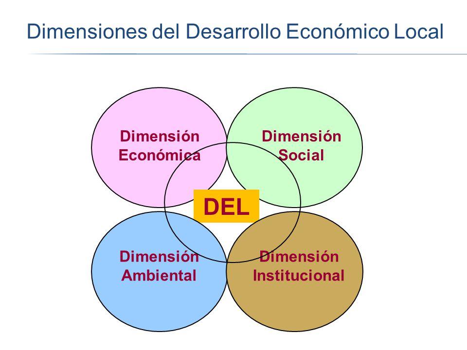 Dimensiones del Desarrollo Económico Local