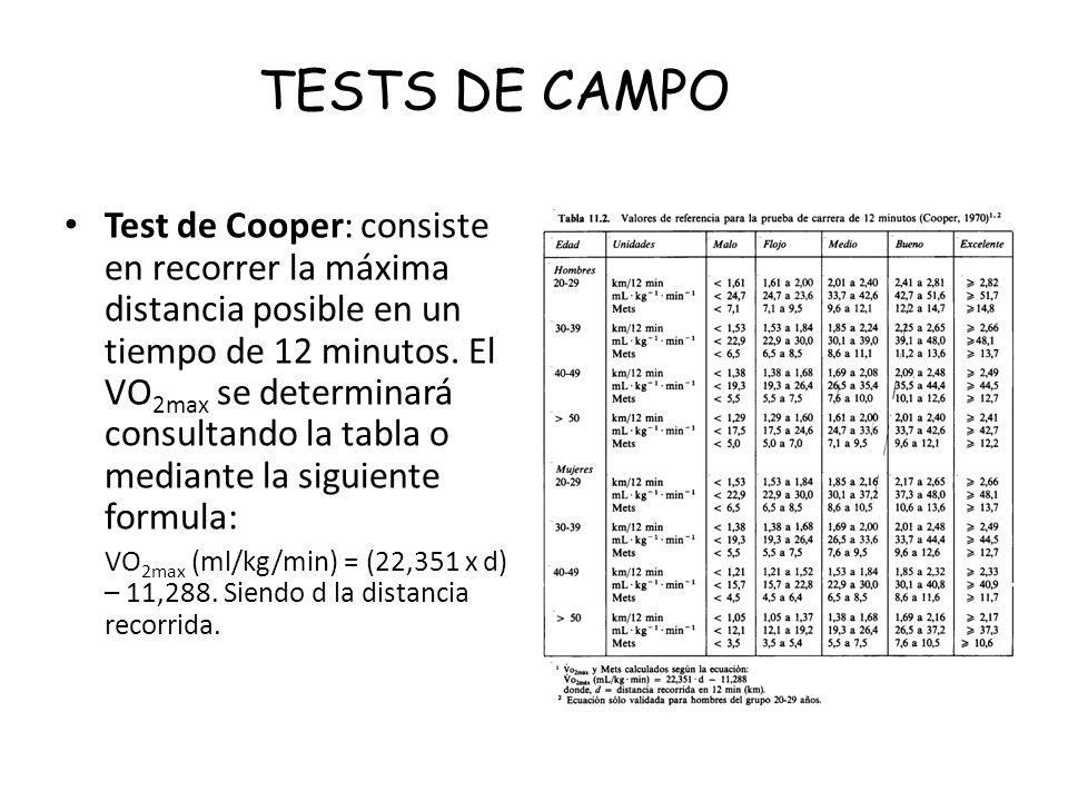 Daypo test