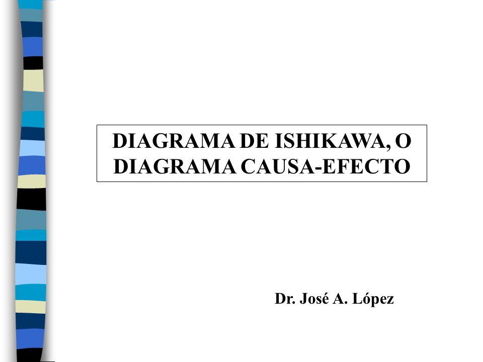 diagrama de ishikawa o diagrama causa efecto ppt video online Que ES Causa Y Efecto diagrama de ishikawa o diagrama causa efecto