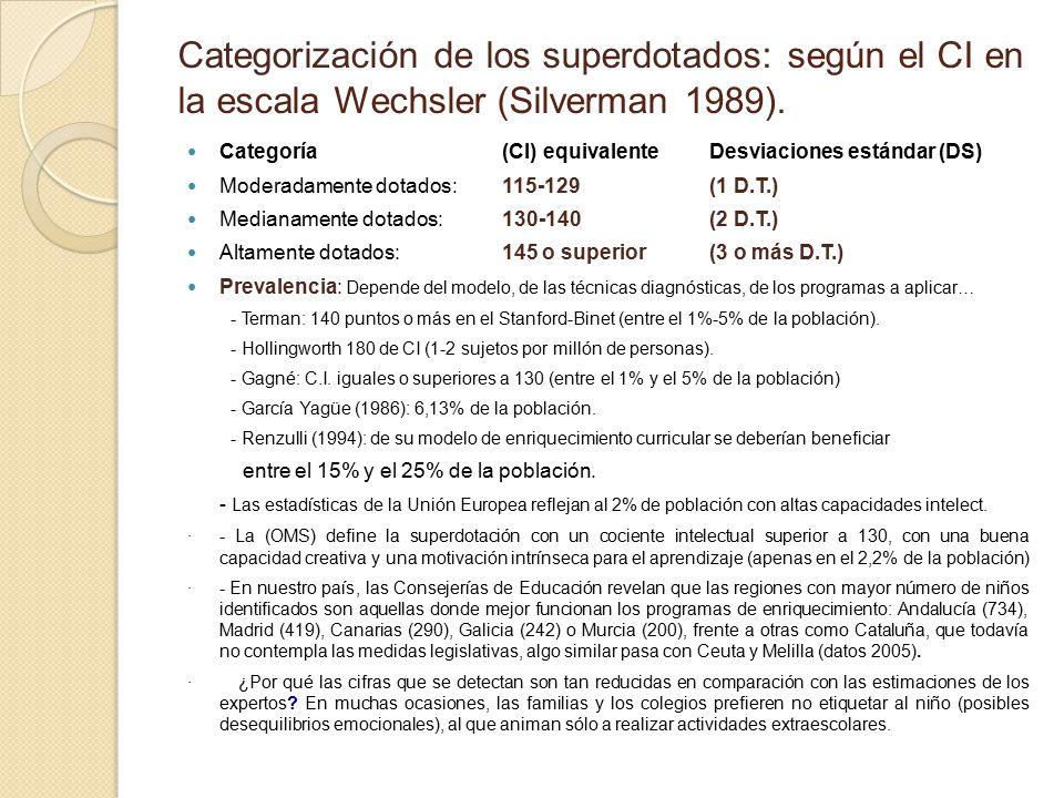 Hipersupermega dotados Categorizaci%C3%B3n+de+los+superdotados%3A+seg%C3%BAn+el+CI+en+la+escala+Wechsler+%28Silverman+1989%29.