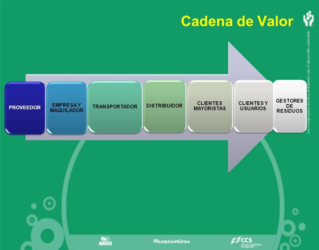 Cadena de Valor PROVEEDOR EMPRESA Y MAQUILADOR TRANSPORTADOR
