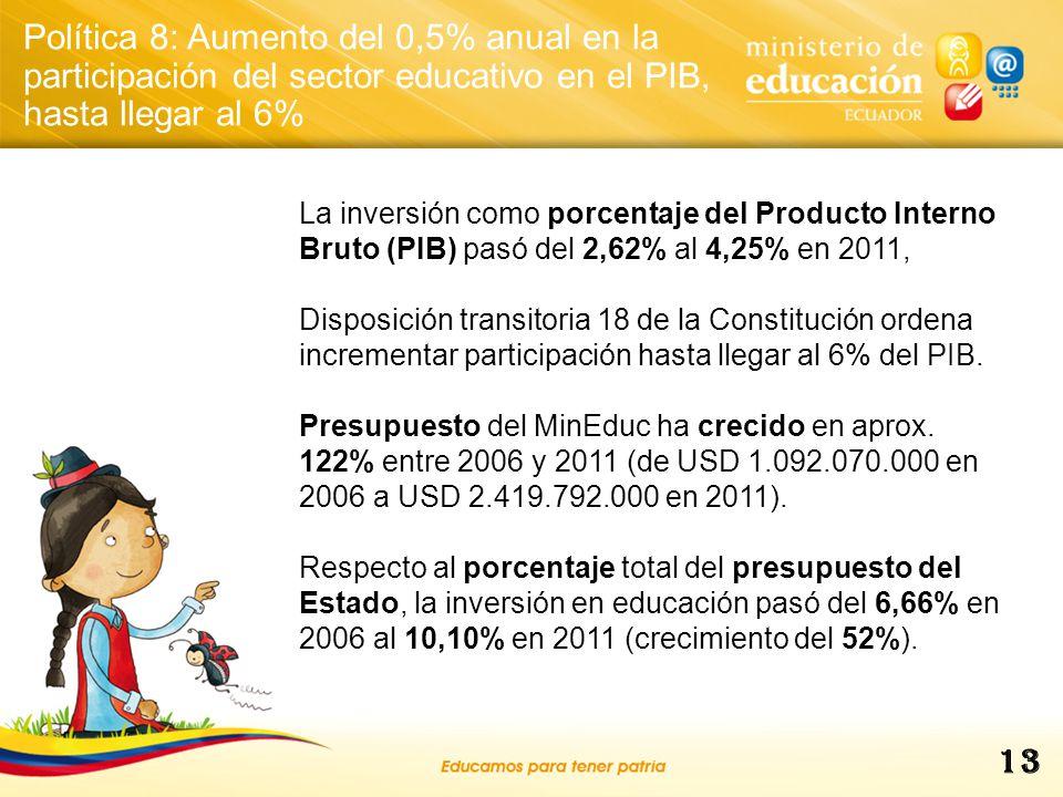 Política 8: Aumento del 0,5% anual en la participación del sector educativo en el PIB, hasta llegar al 6%