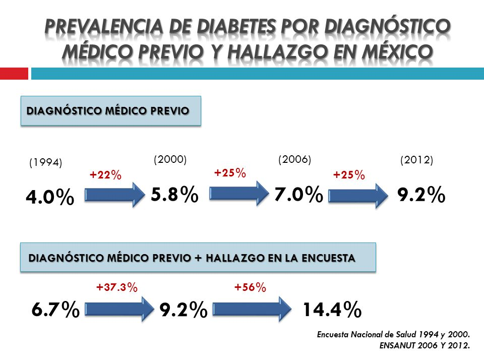 ATENCIÓN INTEGRADA DEL PACIENTE CON DIABETES MELLITUS