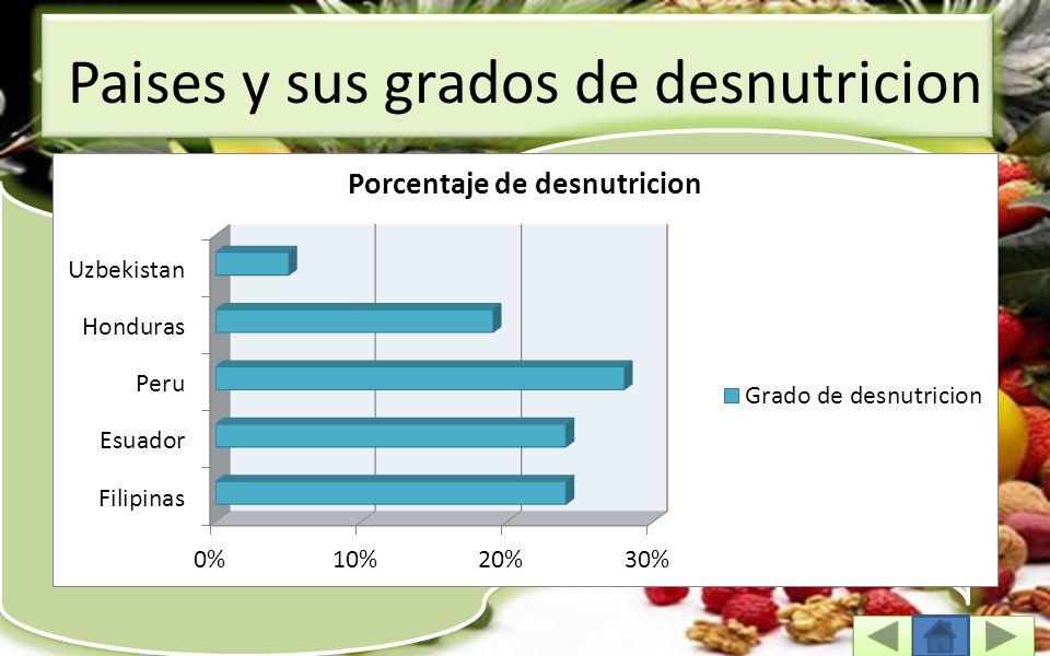 Paises y sus grados de desnutricion