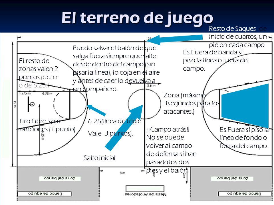 Baloncesto reglamento fiba ppt video online descargar for En fuera de juego online
