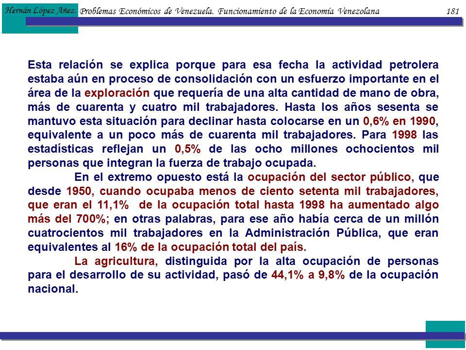 Problemas Económicos de Venezuela