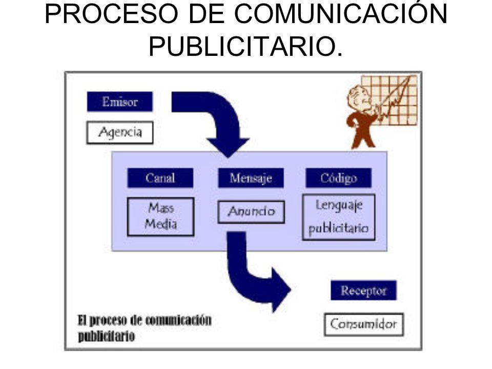 PROCESO DE COMUNICACIÓN PUBLICITARIO.