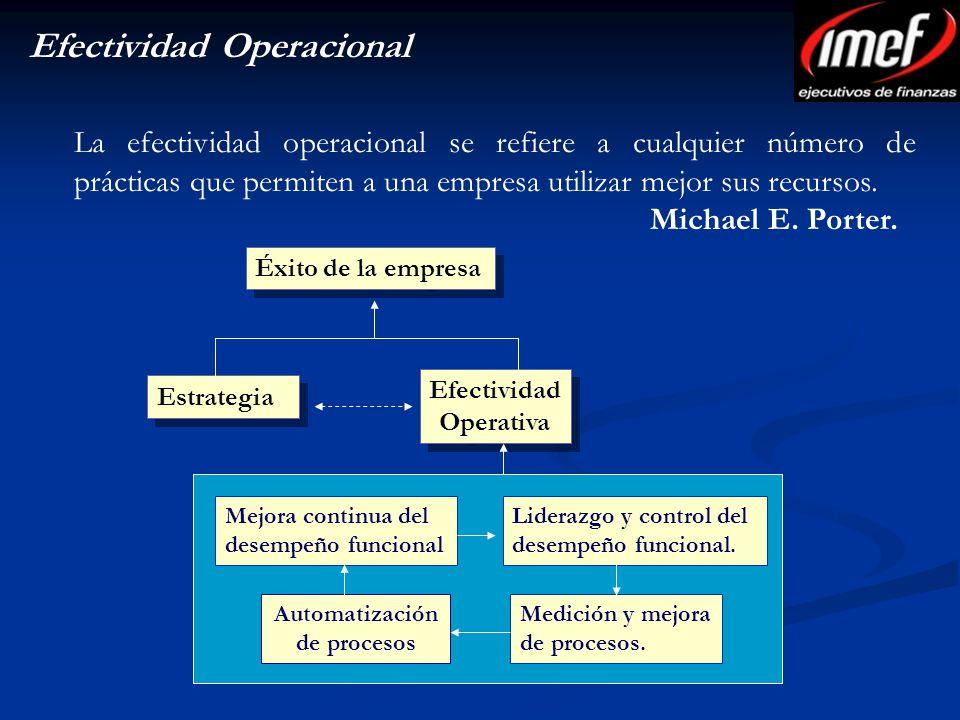 Efectividad Operativa Automatización de procesos
