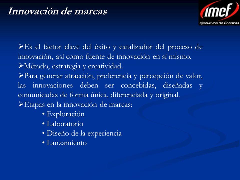 Innovación de marcas Es el factor clave del éxito y catalizador del proceso de innovación, así como fuente de innovación en sí mismo.