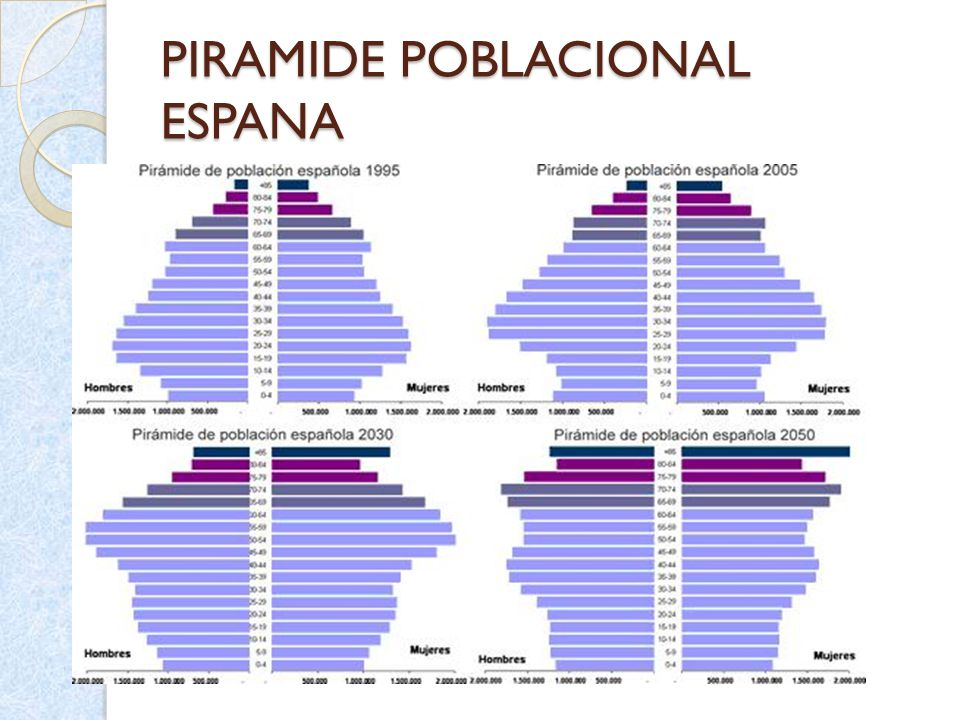 Piramide Poblacion Espana Medidas De Frecuencia En