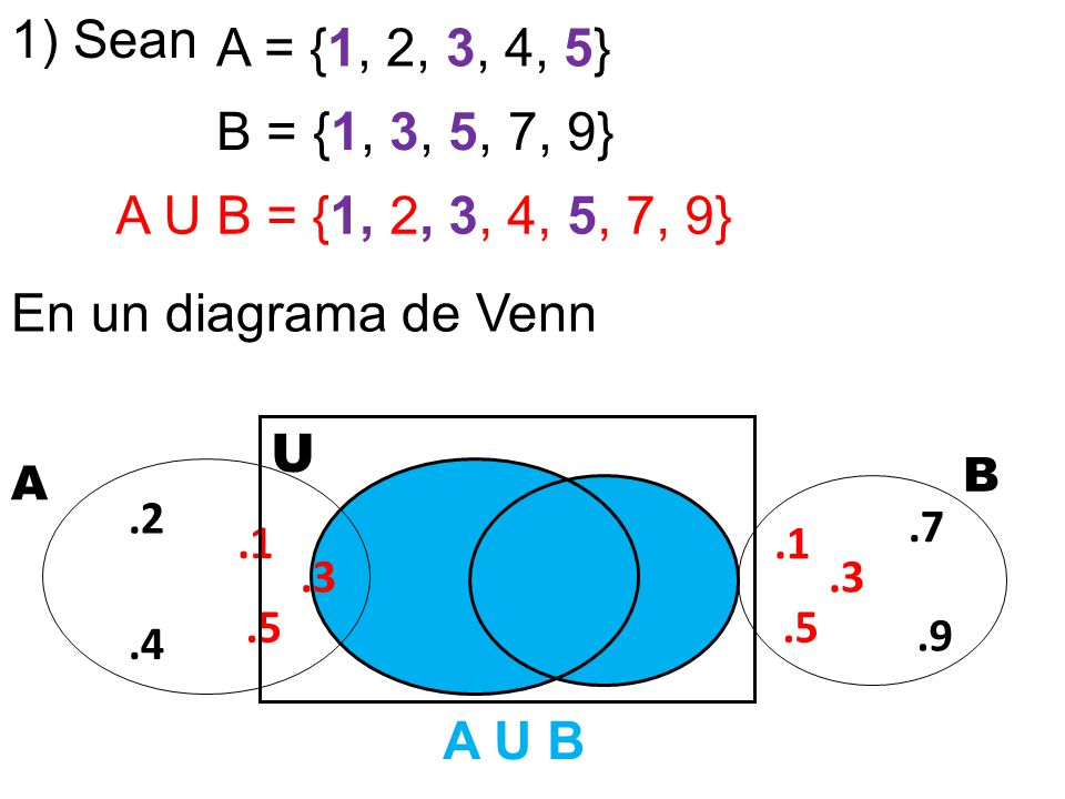 Aub Venn Diagram 28 Images Diagrama De Venn Aub Gallery How To