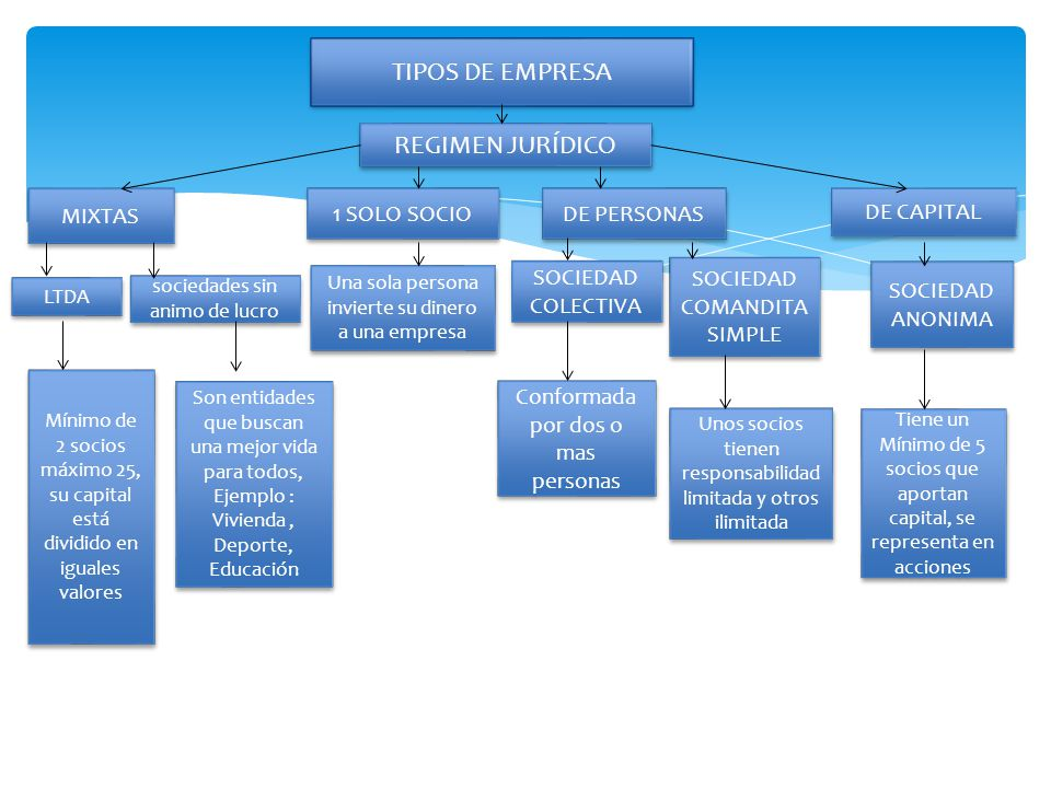 TIPOS DE EMPRESA REGIMEN JURÍDICO MIXTAS 1 SOLO SOCIO DE PERSONAS