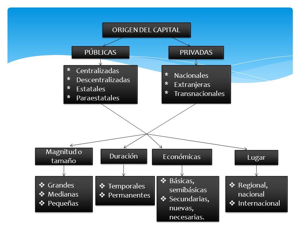 ORIGEN DEL CAPITAL PÚBLICAS. PRIVADAS. Centralizadas. Descentralizadas. Estatales. Paraestatales.