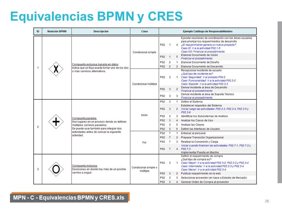 Modelamiento de procesos de negocio mpn ppt video online descargar 25 equivalencias ccuart Choice Image