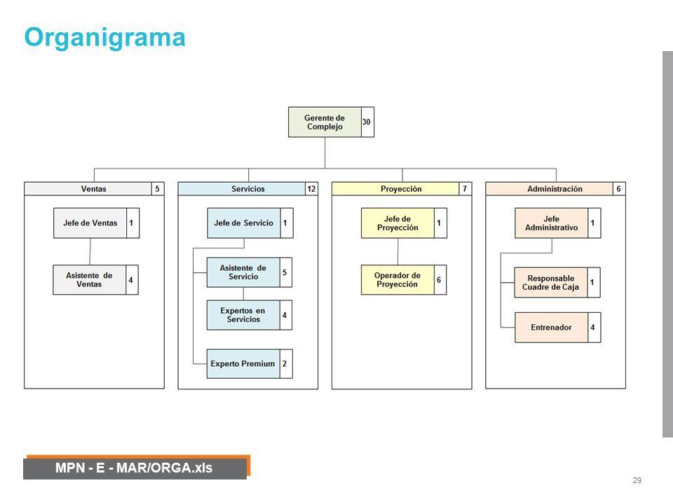 Modelamiento de procesos de negocio mpn ppt video online descargar 29 organigrama mpn e marorgaxls oooooo ccuart Choice Image