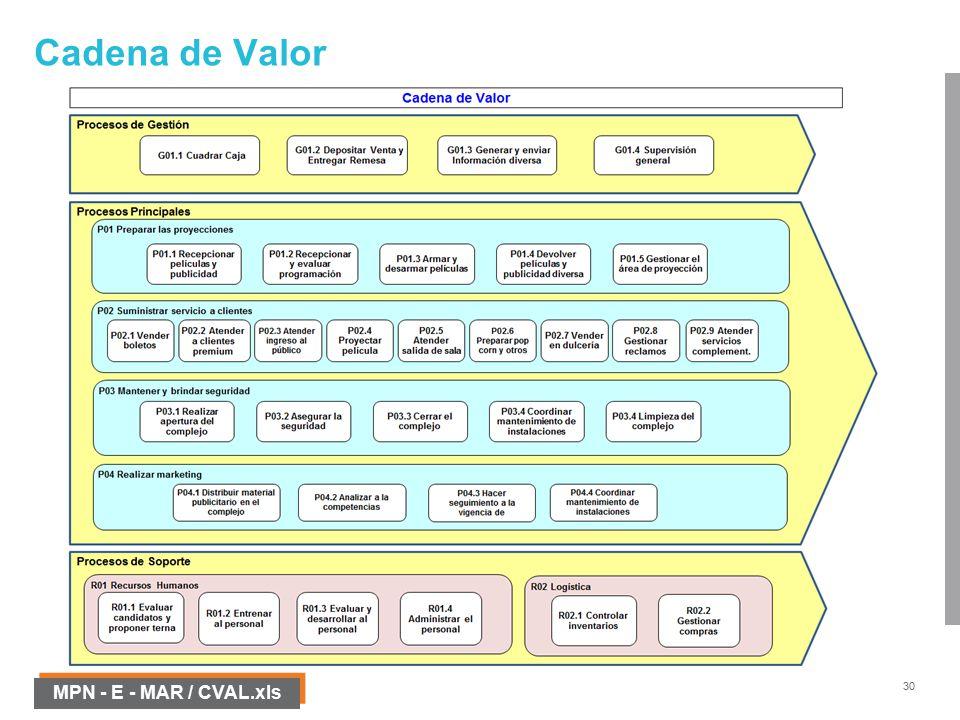 Modelamiento de procesos de negocio mpn ppt video online descargar 30 cadena de valor mpn e mar cvalxls oooooo ccuart Choice Image