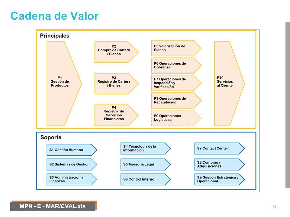 Modelamiento de procesos de negocio mpn ppt video online descargar 31 cadena de valor mpn e marcvalxls oooooo ccuart Choice Image