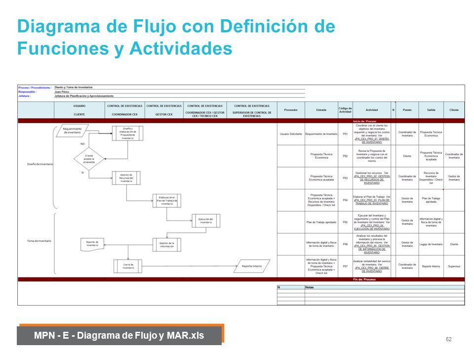 Modelamiento de procesos de negocio mpn ppt video online descargar diagrama de flujo con definicin de funciones y actividades ccuart Choice Image