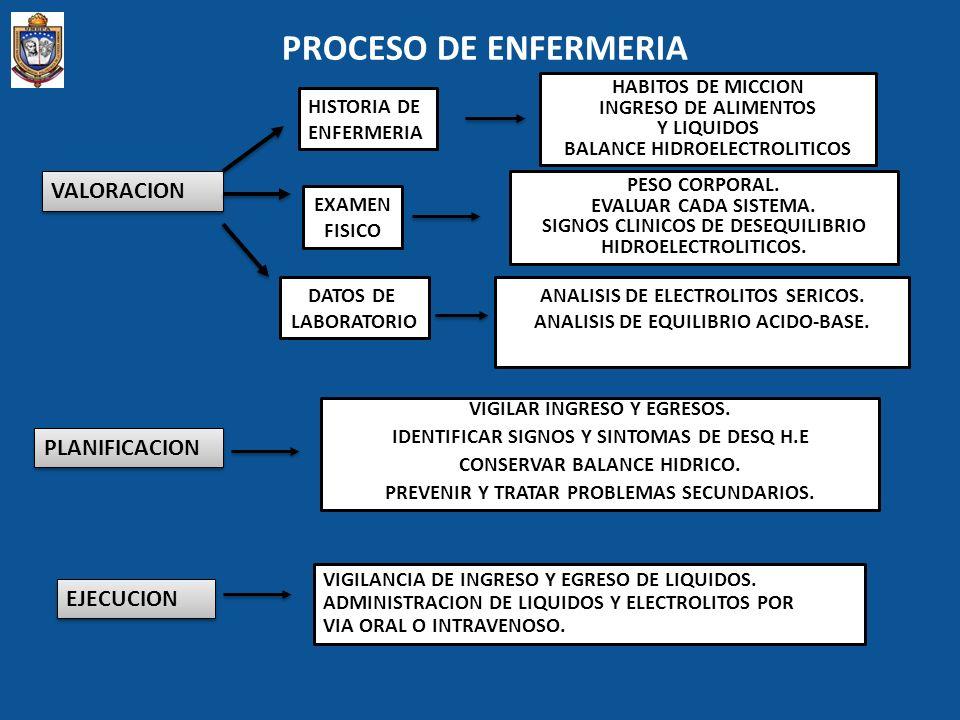 PROCESO DE ENFERMERIA VALORACION PLANIFICACION EJECUCION