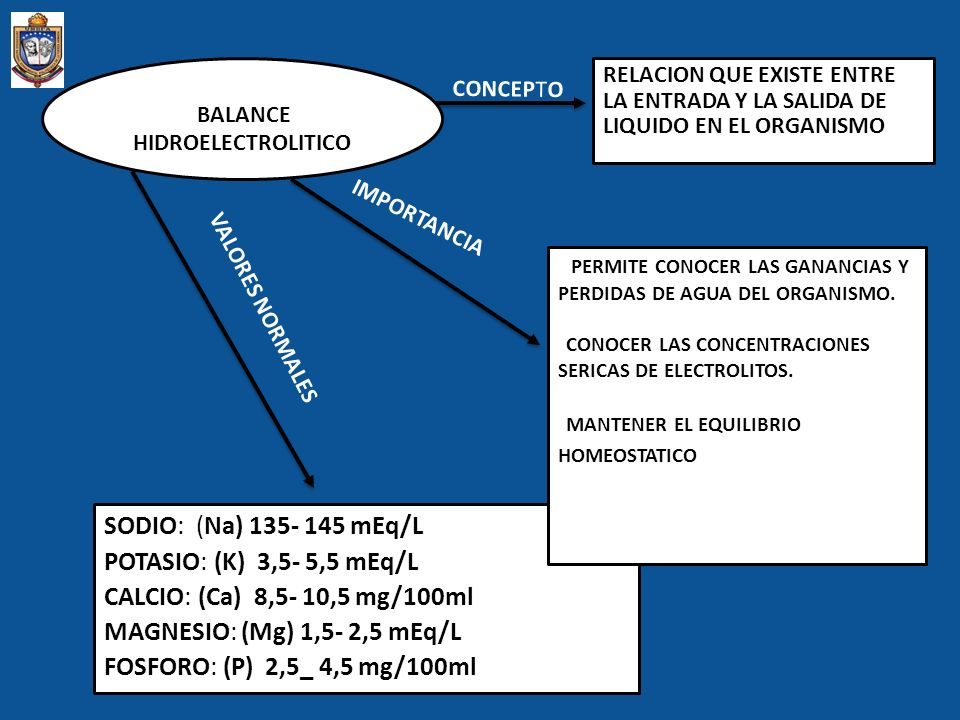 SODIO: (Na) 135- 145 mEq/L POTASIO: (K) 3,5- 5,5 mEq/L