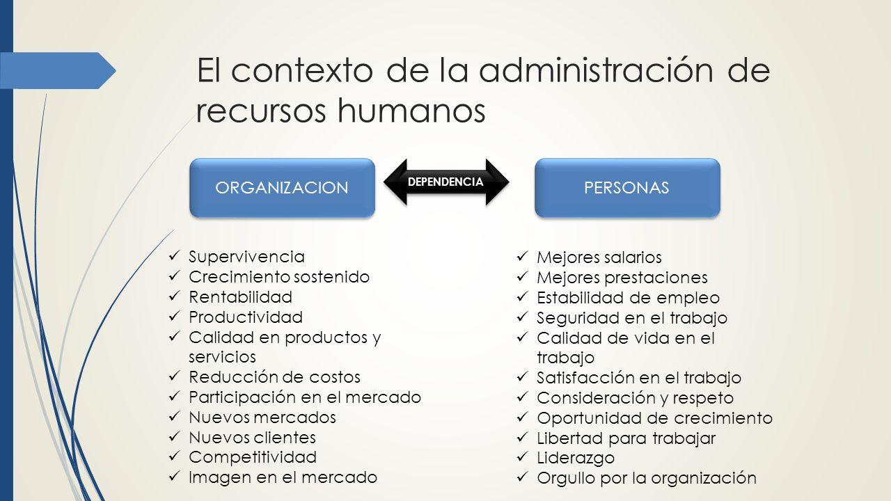 El contexto de la administración de recursos humanos
