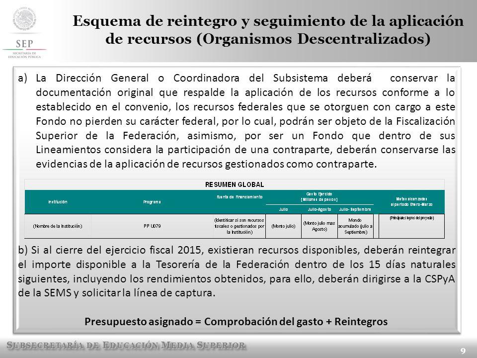 Presupuesto asignado = Comprobación del gasto + Reintegros