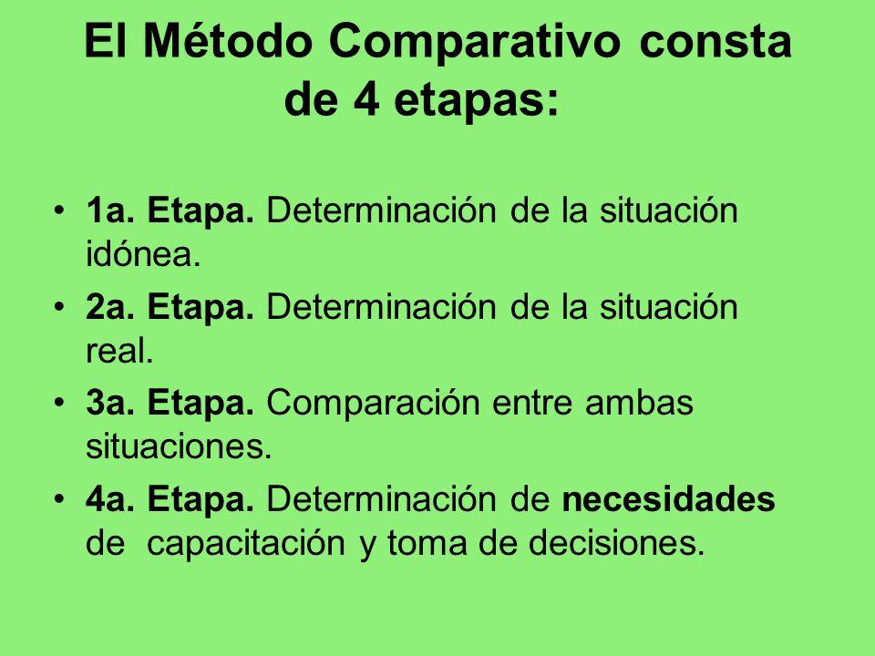 El Método Comparativo consta de 4 etapas:
