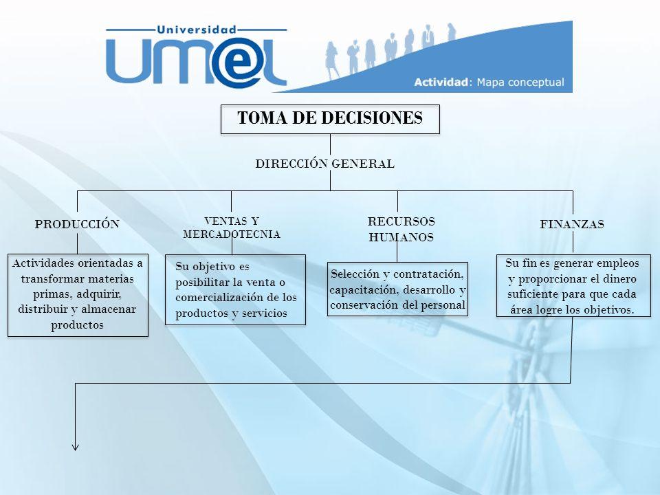 TOMA DE DECISIONES DIRECCIÓN GENERAL PRODUCCIÓN RECURSOS HUMANOS