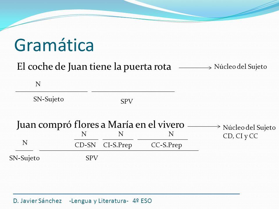 Gramática El coche de Juan tiene la puerta rota Juan compró flores a María en el vivero Núcleo del Sujeto.