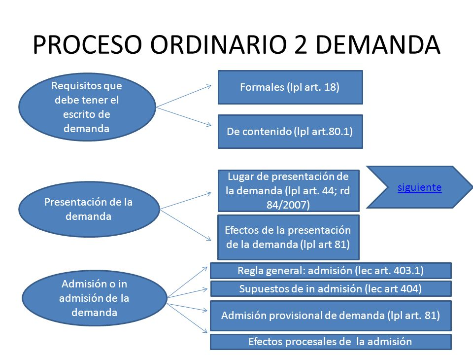 PROCESO ORDINARIO 2 DEMANDA