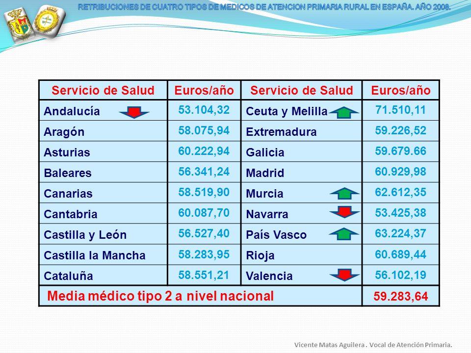 Servicio de Salud Euros/año 59.283,64