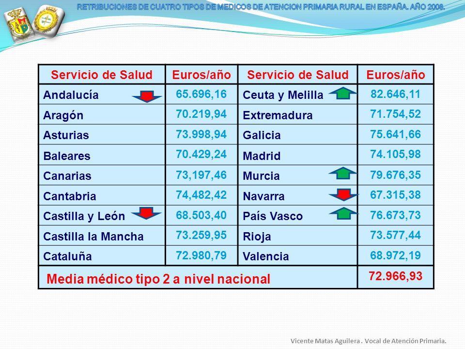 Servicio de Salud Euros/año 72.966,93
