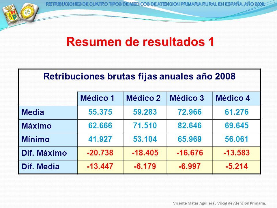 Retribuciones brutas fijas anuales año 2008