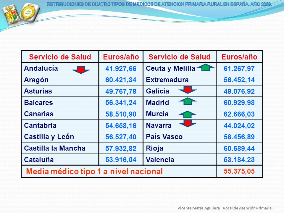 Servicio de Salud Euros/año