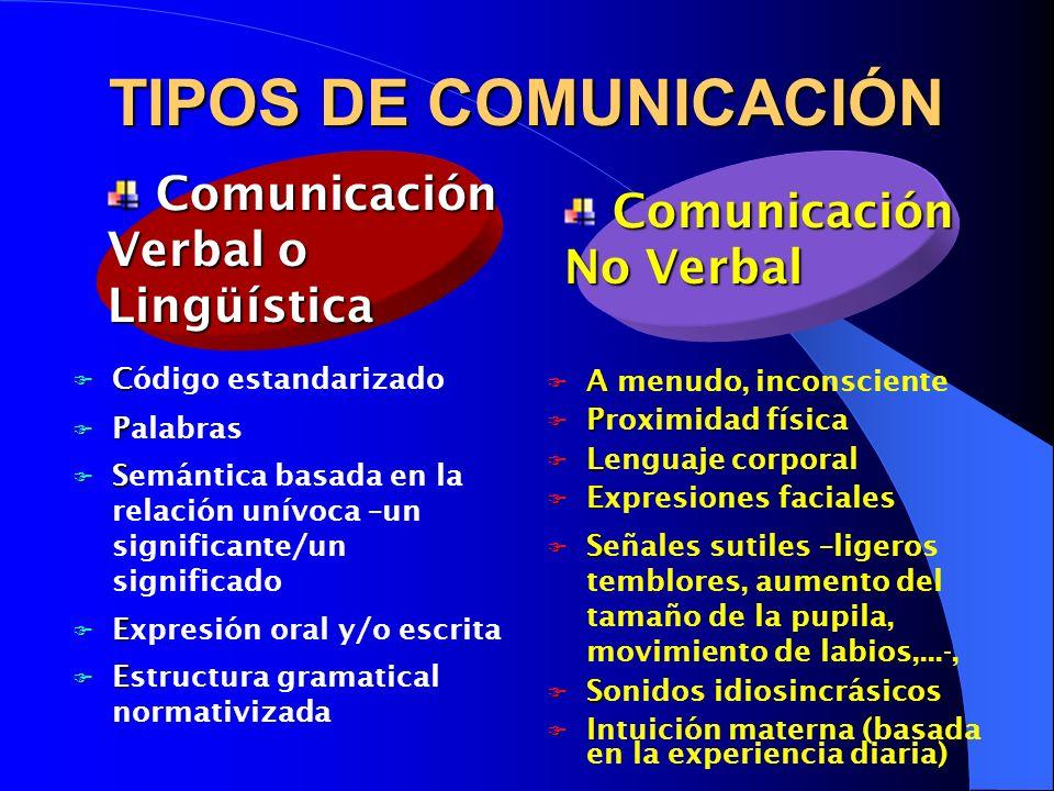 TIPOS DE COMUNICACIÓN Comunicación Verbal o Lingüística
