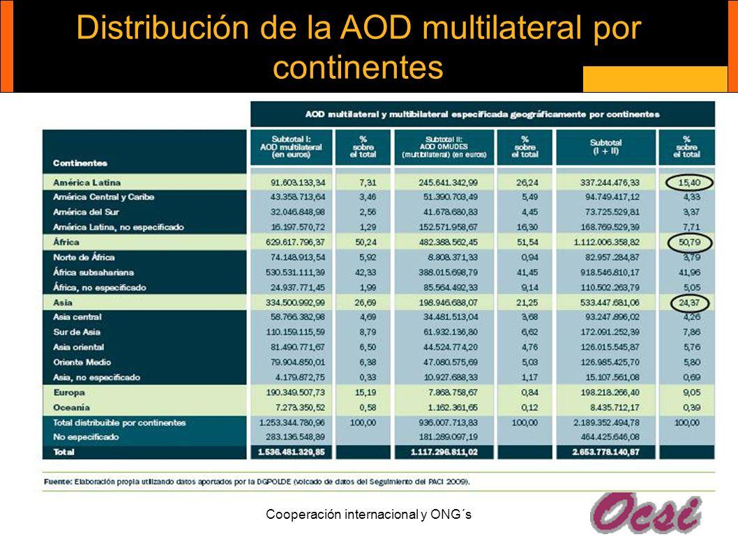 Distribución de la AOD multilateral por continentes