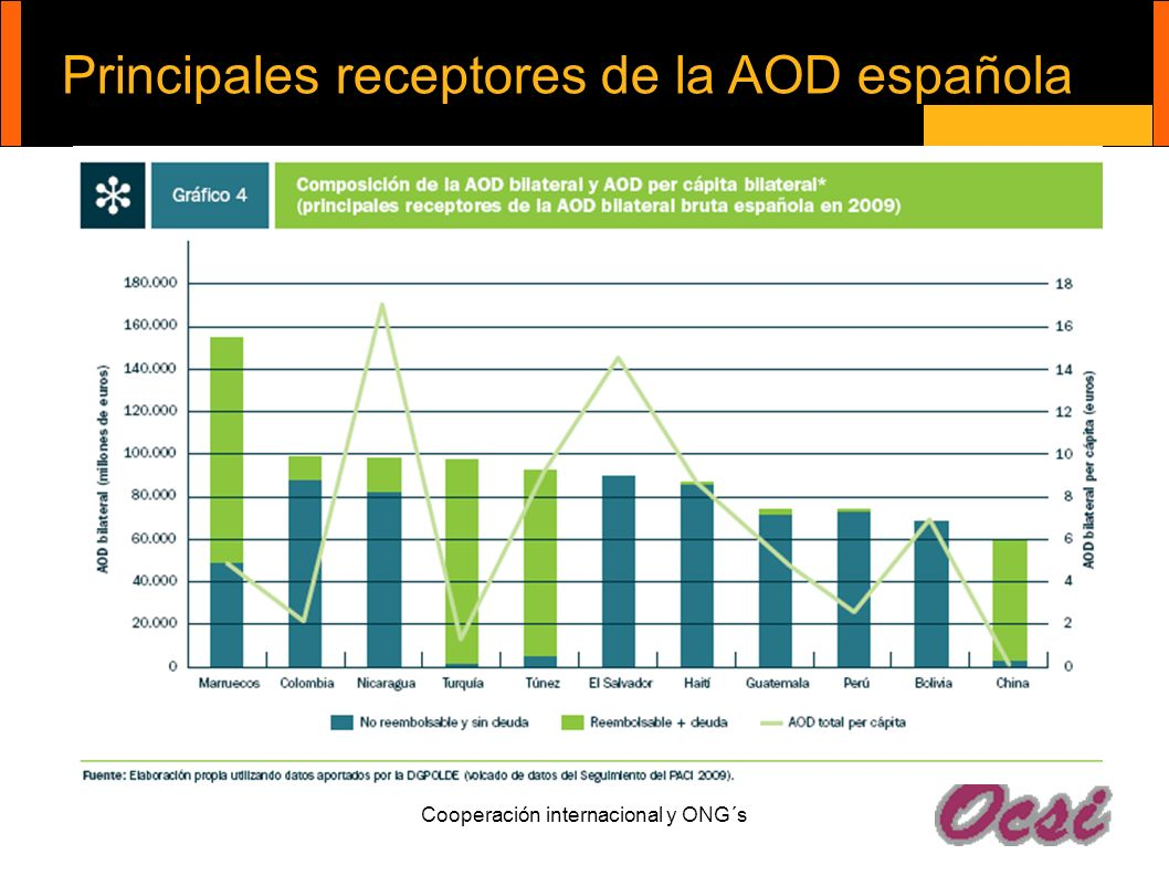 Principales receptores de la AOD española