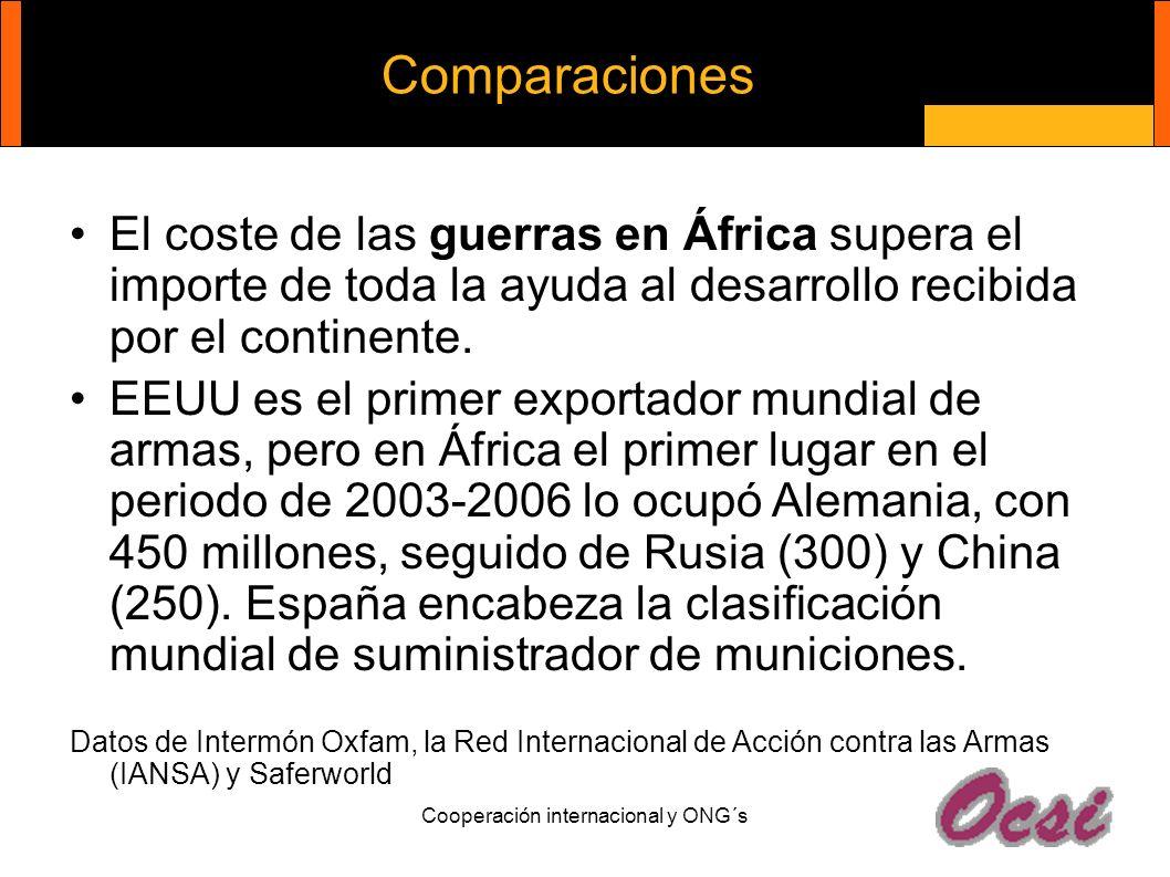 Cooperación internacional y ONG´s