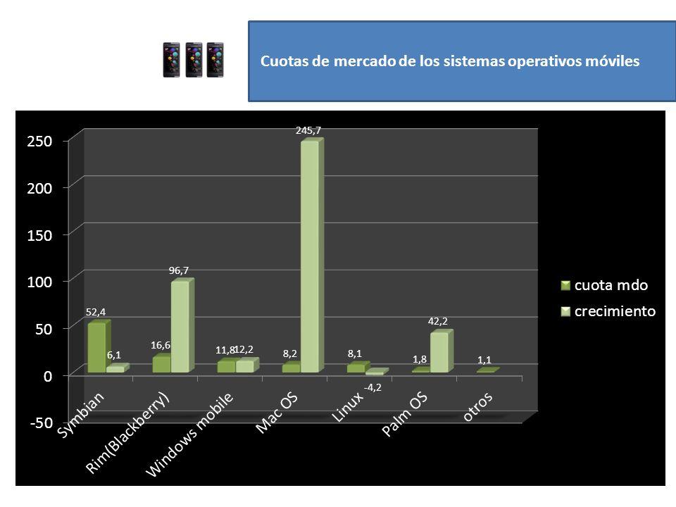 Cuotas de mercado de los sistemas operativos móviles