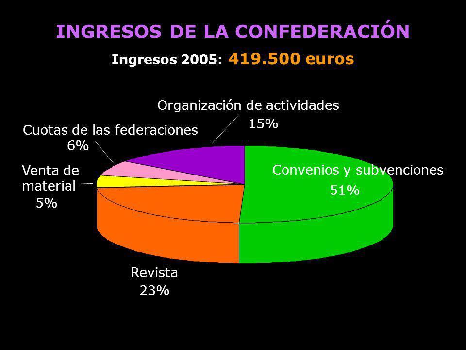 INGRESOS DE LA CONFEDERACIÓN