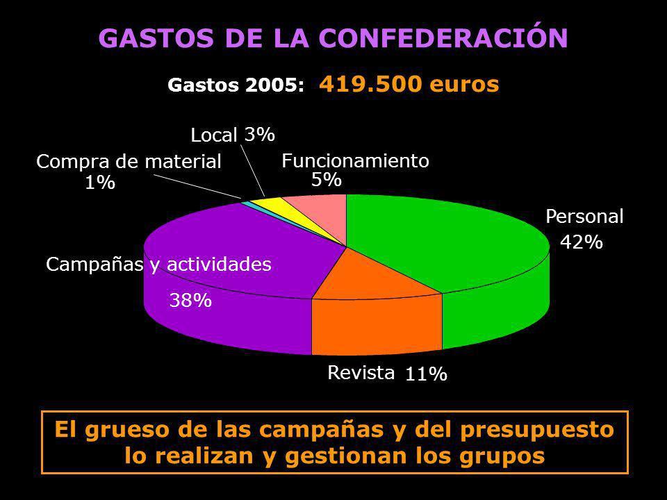 GASTOS DE LA CONFEDERACIÓN