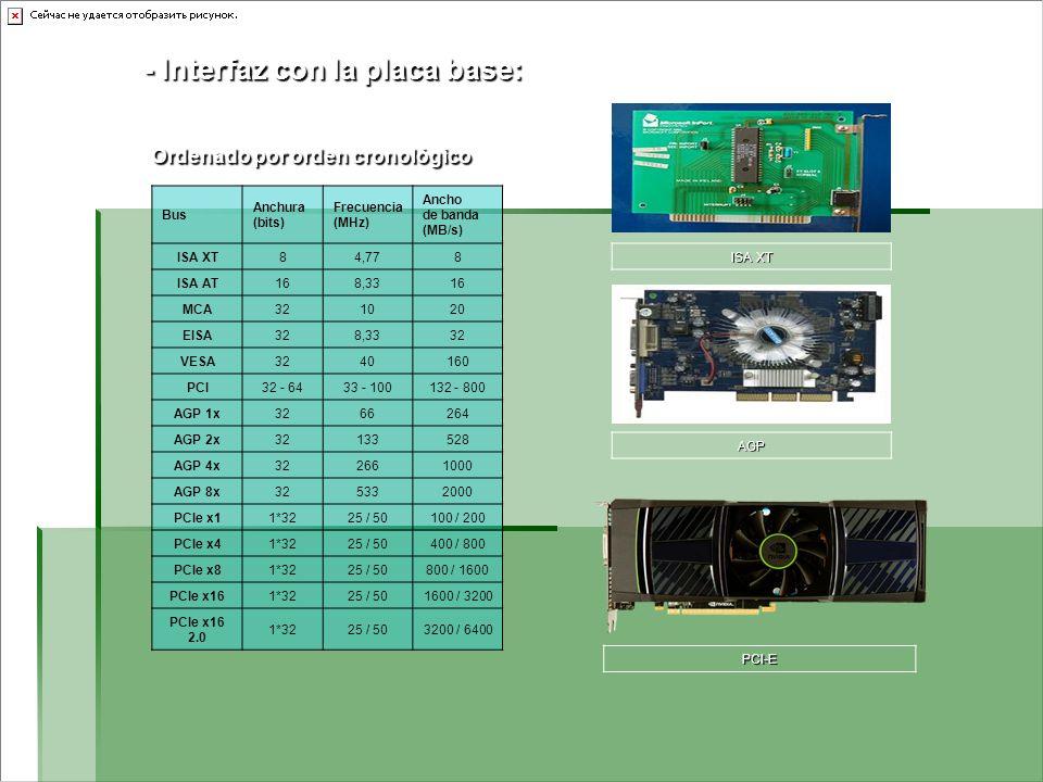 - Interfaz con la placa base: Ordenado por orden cronológico