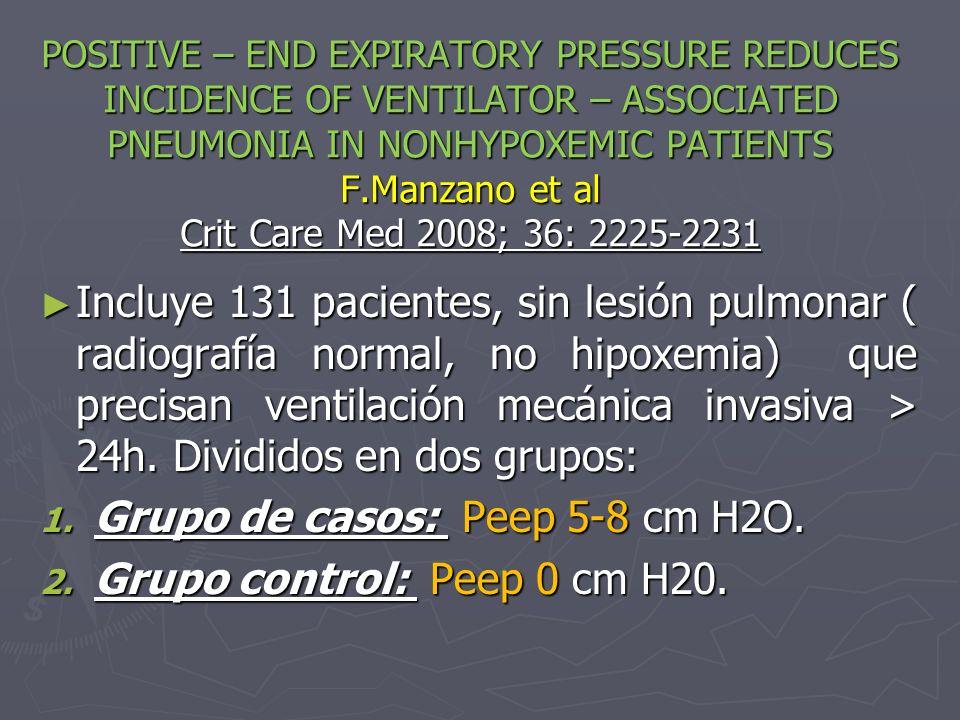 Grupo de casos: Peep 5-8 cm H2O. Grupo control: Peep 0 cm H20.